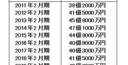 ⑥ヤマサキ(上)~会社創立50年、売り上げ50億円目標~