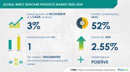 世界の男性スキンケア市場は2020年〜2024年に10億ドル成長予測