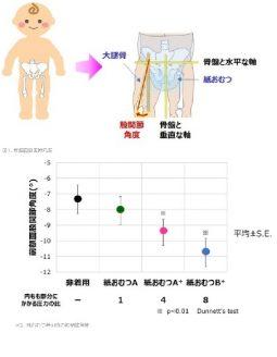 花王、吸水後の紙おむつが幼児の歩き方に与える影響について発表
