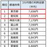 「美容サロンの3カ月間の利用金額」1位は東京都、2位は愛知県 リクルートの研究機関が調査