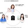 理学療法士×美容師で女性の「美と健康」に貢献 奈良県内で実証実験