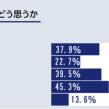 メンズメイクへの理解度は男女合わせて37%