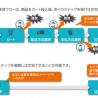 ECプラットフォームサービスに「単品通販向けECサイトテンプレート」を追加