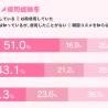 韓国コスメのユーザーは10代女性で約半数 世代上昇ごとに使用率低減