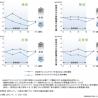 日本メナード化粧品 初の機能性表示食品を発売 試験結果も発表