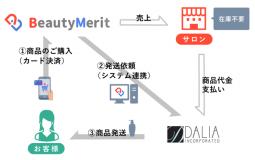 サロン専売商品のEC、美容ディーラーのダリアとシステム連携