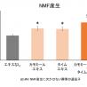 カモミールエキス+タイムエキスで肌バリア機能向上 日本メナードが発見